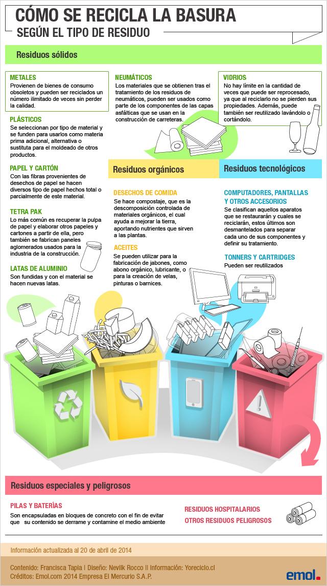 c mo se recicla la basura especial de On como se recicla la madera