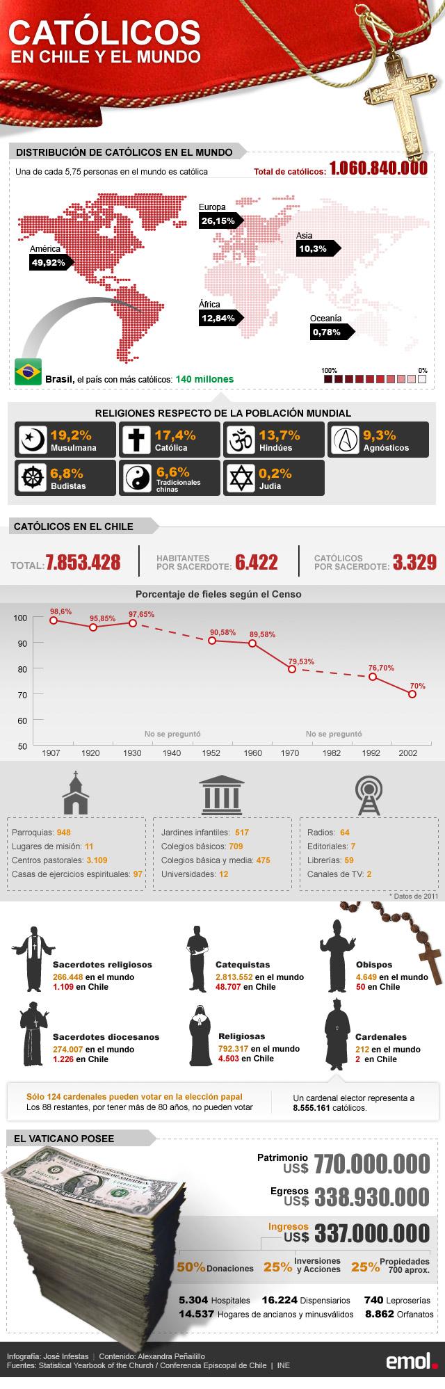 Infografía: Cifras de la Iglesia Católica