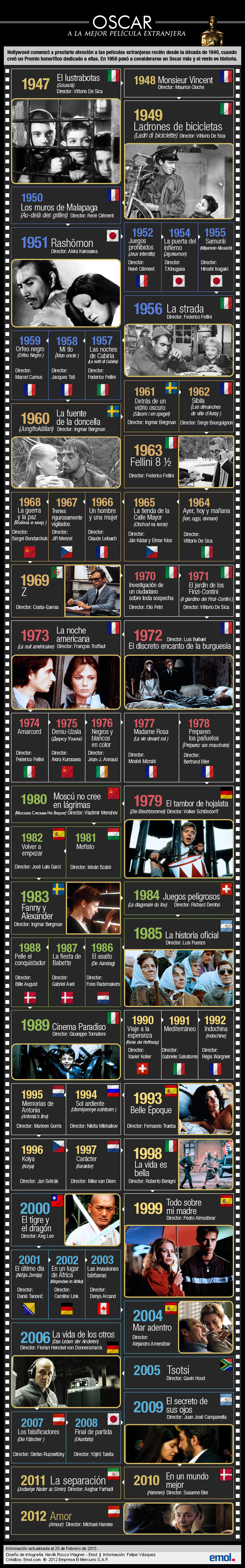 Infografía de ganadores al Oscar como Mejor Película Extranjera