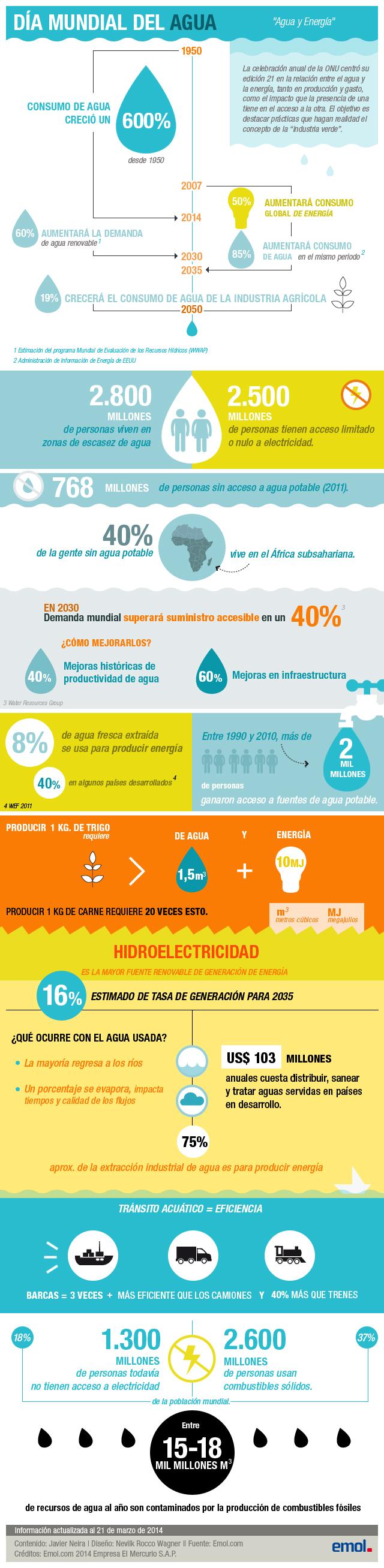 Infografías sobre el agua