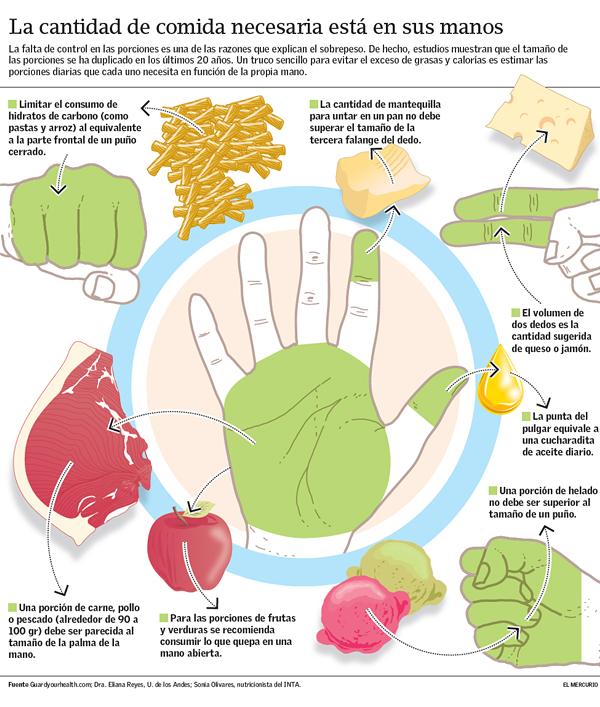"""La """"dieta de la mano"""" o cómo comer según sus proporciones   Emol.com"""