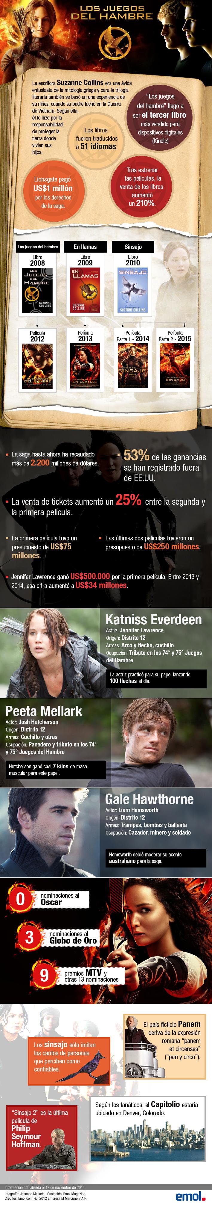 Infografia Los Juegos Del Hambre Datos Y Cifras De La Saga Que