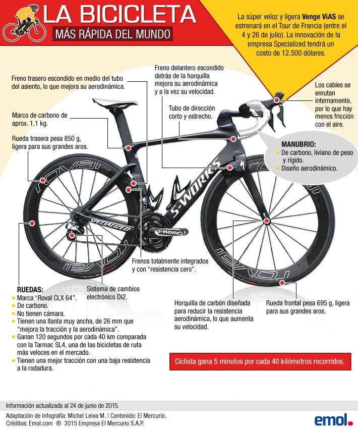 bicicleta-mas-rapida.jpg