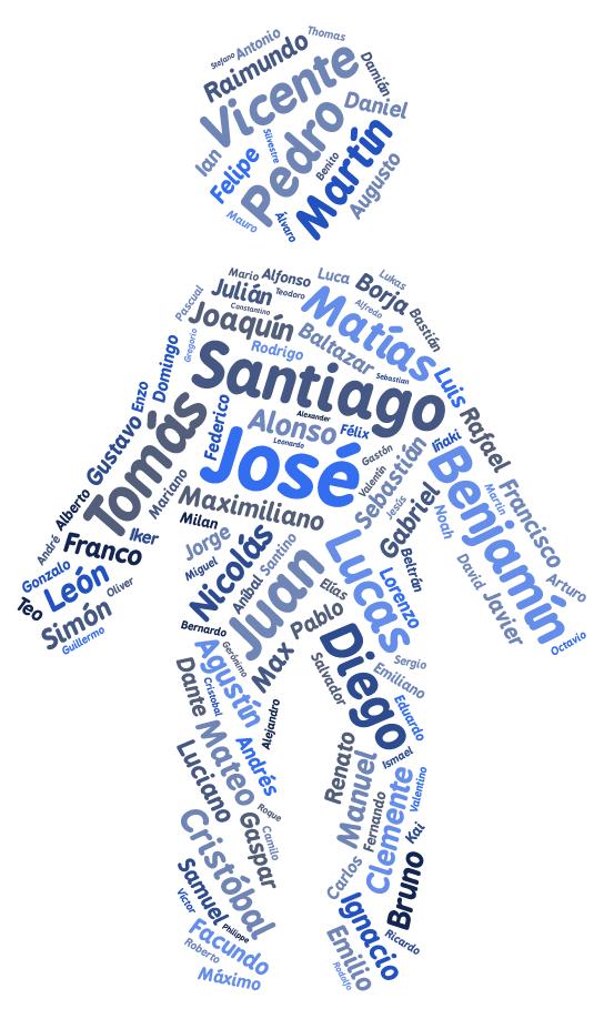 Nombres b blicos rebuscados y masculinizados son los - Nombres clasicos espanoles ...