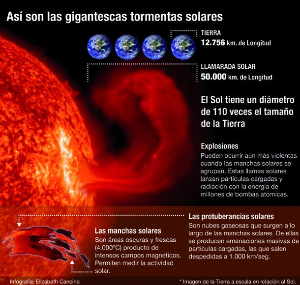 Infografía: Así son las tormentas solares