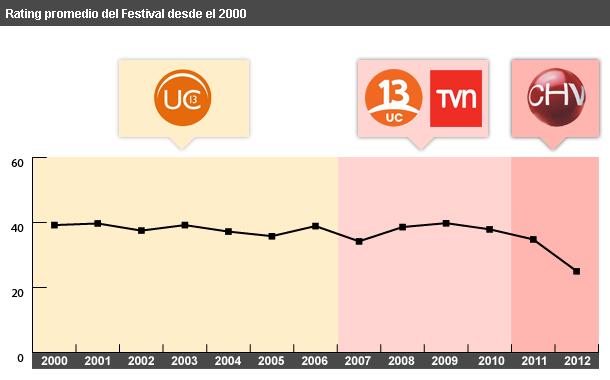 Rating del Festival (2000-2012)